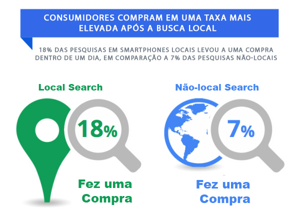 Grfico de Vendas em Local Search